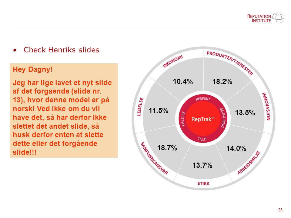 Check Henriks slides 18.2% 13.5% 14.0% 13.7% 18.7% 11.5% 10.4% Hey Dagny!