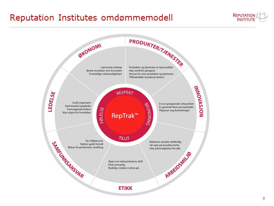 Reputation Institutes omdømmemodell