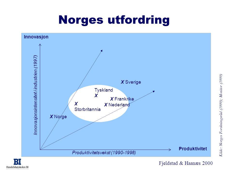 Norges utfordring Innovasjon Innovasjonsintensitet i industrien (1997)