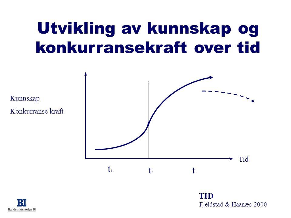 Utvikling av kunnskap og konkurransekraft over tid