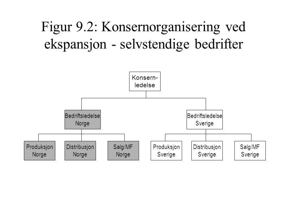 Figur 9.2: Konsernorganisering ved ekspansjon - selvstendige bedrifter