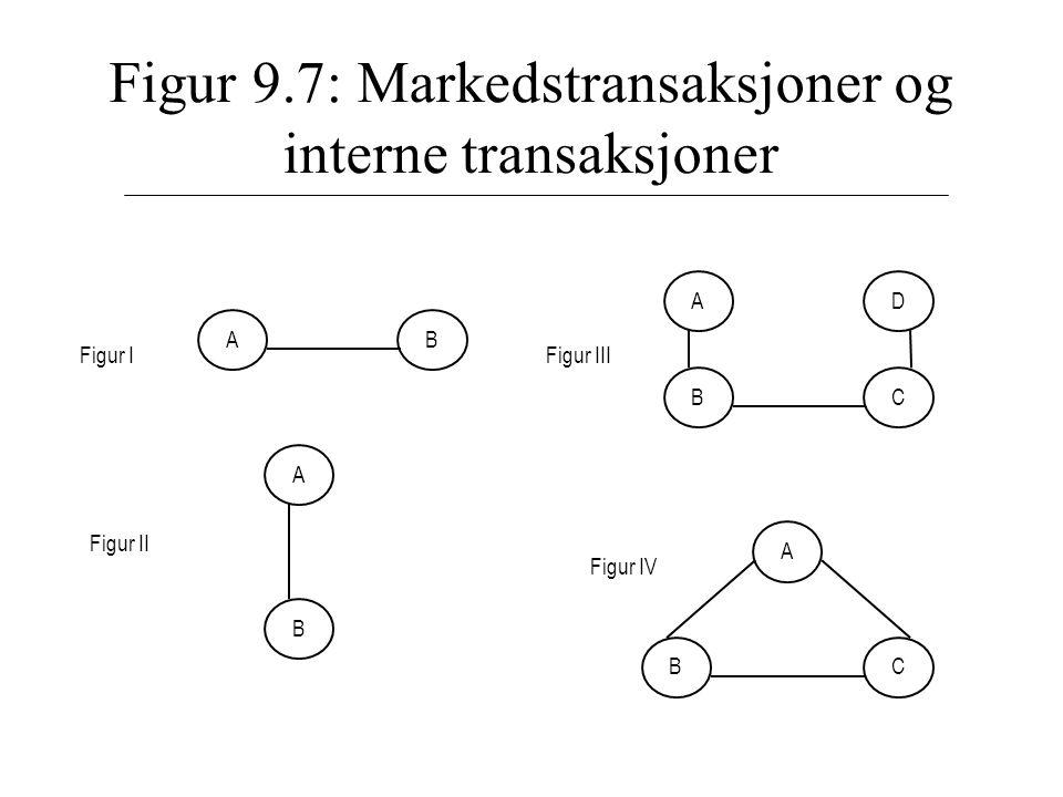 Figur 9.7: Markedstransaksjoner og interne transaksjoner