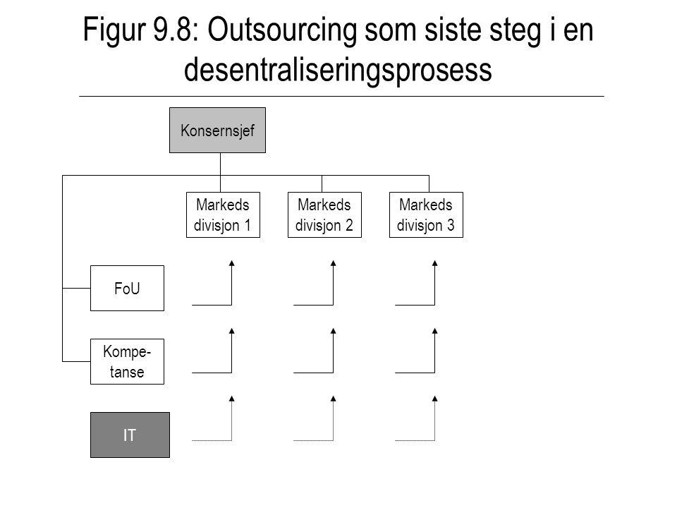 Figur 9.8: Outsourcing som siste steg i en desentraliseringsprosess
