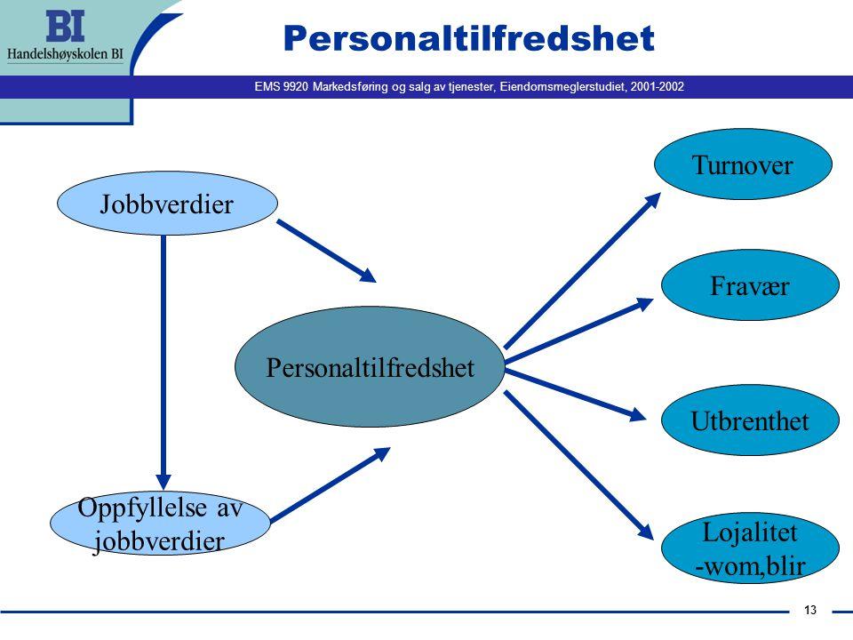 Personaltilfredshet Turnover Jobbverdier Fravær Personaltilfredshet