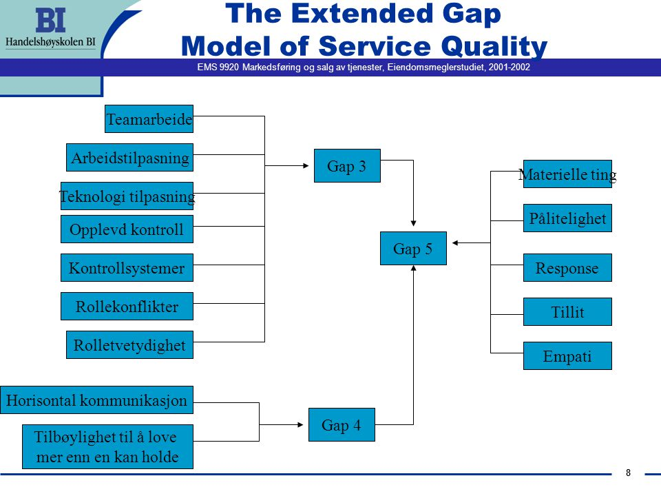 The Extended Gap Model of Service Quality