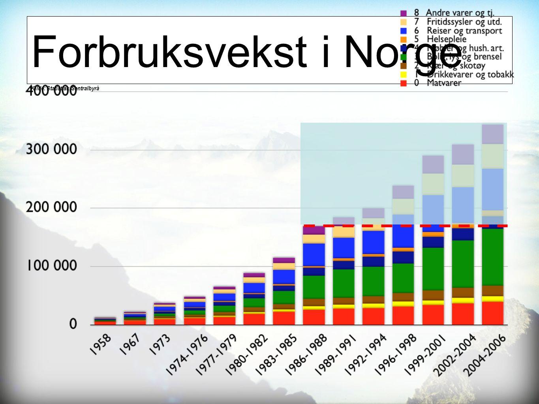 Forbruksvekst i Norge Kilde: Statistisk Sentralbyrå