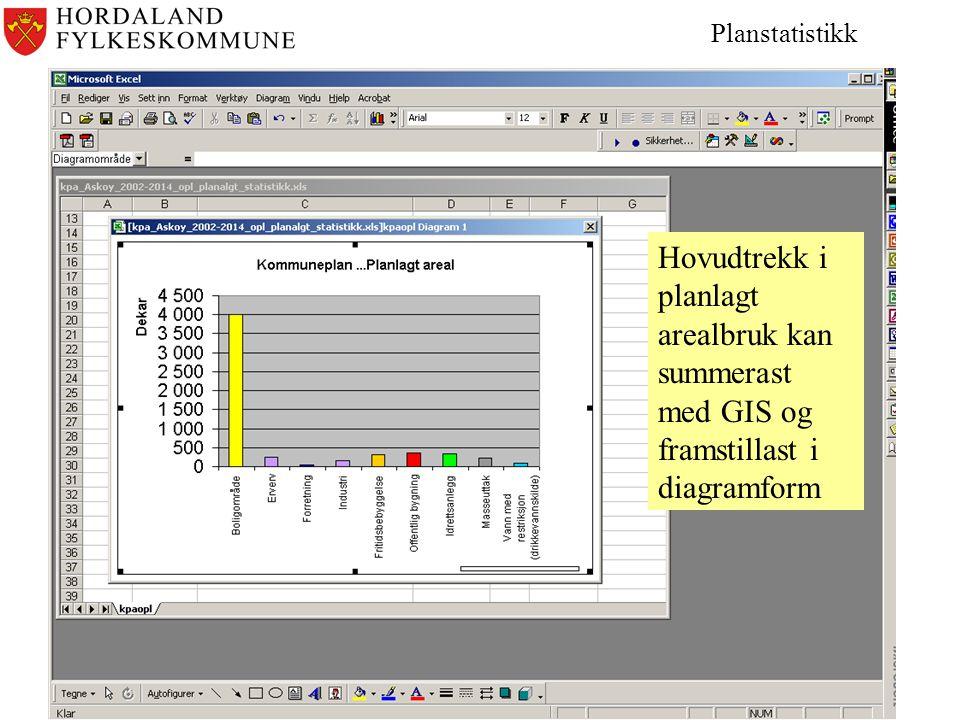 Planstatistikk Hovudtrekk i planlagt arealbruk kan summerast med GIS og framstillast i diagramform