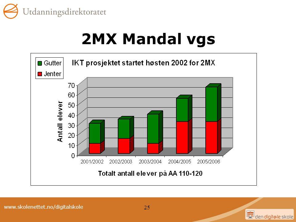 2MX Mandal vgs