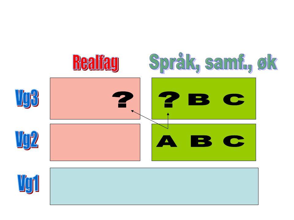 Språk, samf., øk Realfag Vg3 B C Vg2 A B C Vg1