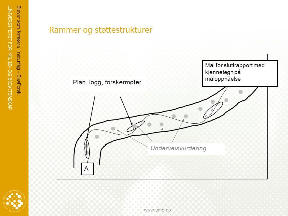 Rammer og støttestrukturer