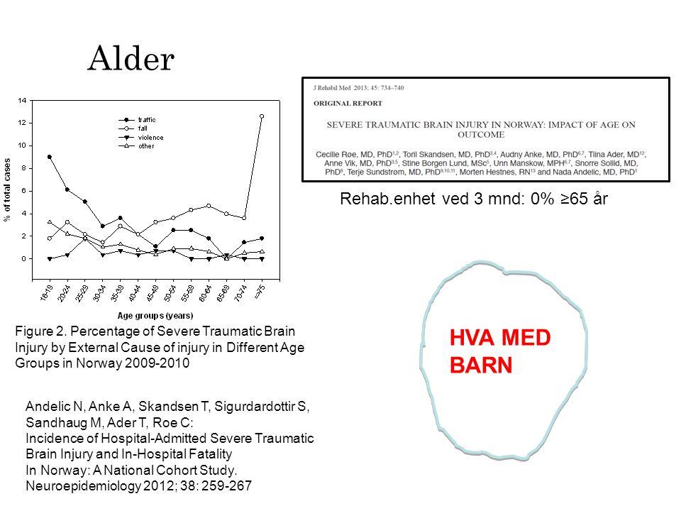 Alder HVA MED BARN Rehab.enhet ved 3 mnd: 0% ≥65 år