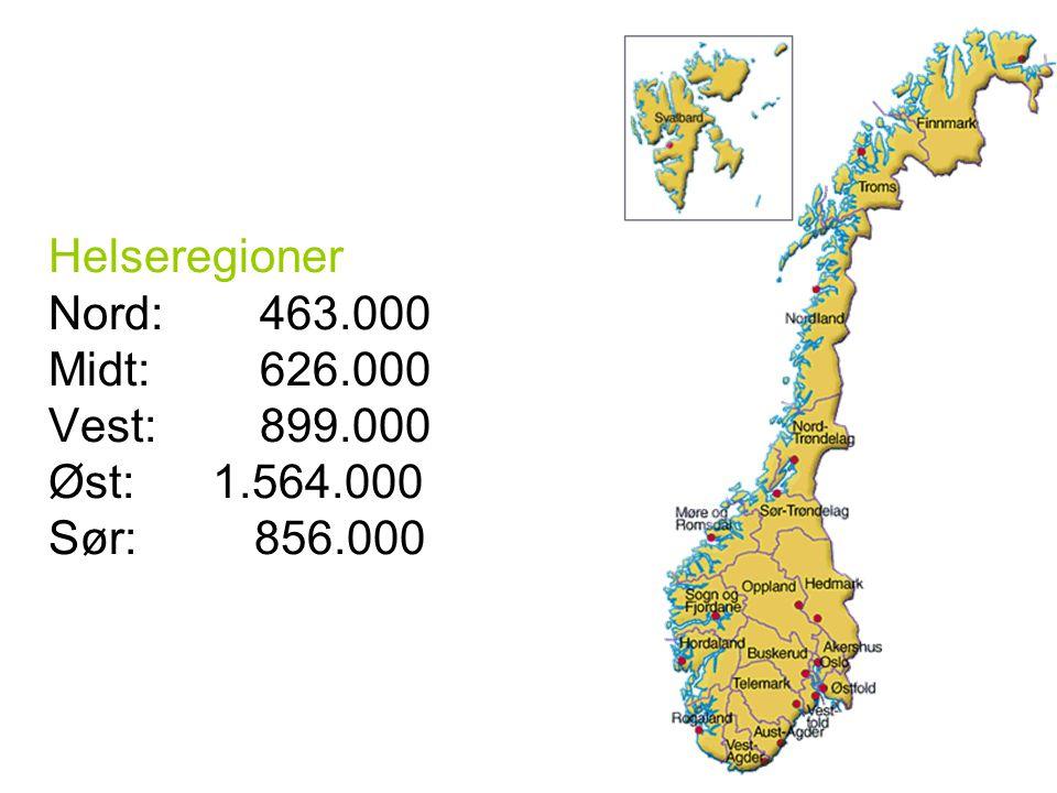 Helseregioner Nord: 463.000 Midt: 626.000 Vest: 899.000 Øst: 1.564.000