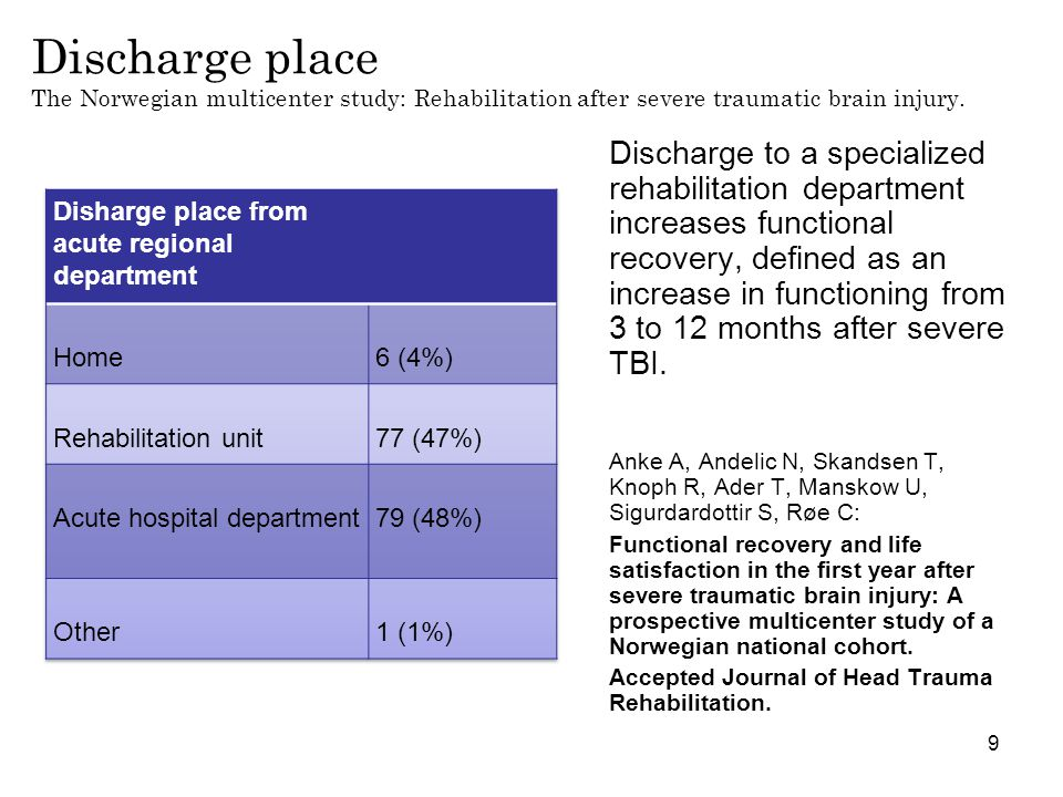 Discharge place The Norwegian multicenter study: Rehabilitation after severe traumatic brain injury.