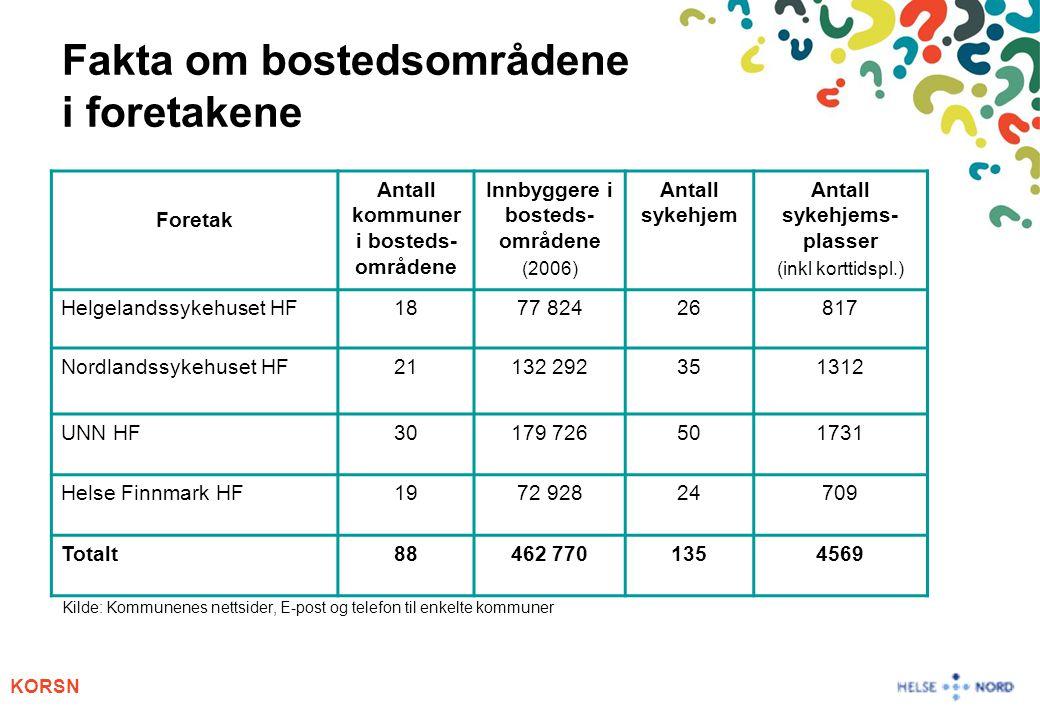 Fakta om bostedsområdene i foretakene Kilde: Kommunenes nettsider, E-post og telefon til enkelte kommuner