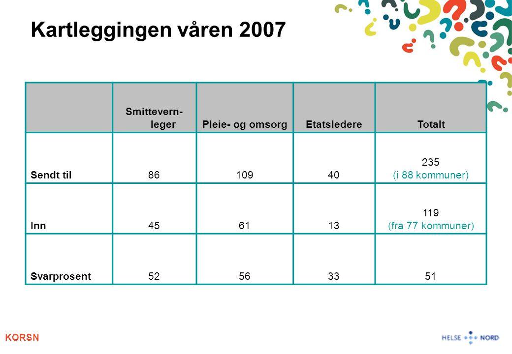 Kartleggingen våren 2007 Smittevern-leger Pleie- og omsorg Etatsledere