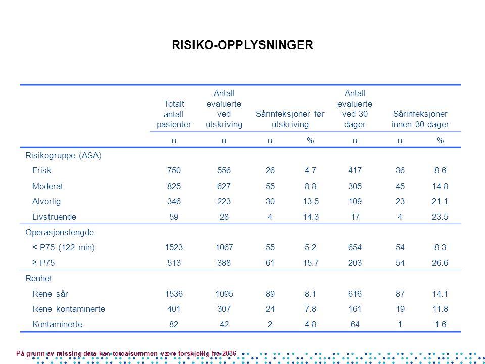 RISIKO-OPPLYSNINGER Totalt antall pasienter