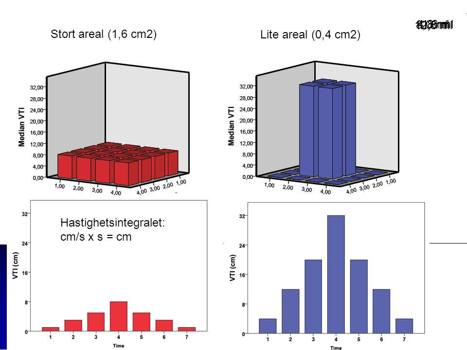 12,8 ml 8,0 ml. 4.8 ml. 1,6 ml. Stort areal (1,6 cm2) Lite areal (0,4 cm2) Hastighetsintegralet: