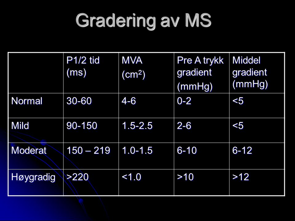 Gradering av MS P1/2 tid (ms) MVA (cm2) Pre A trykk gradient (mmHg)