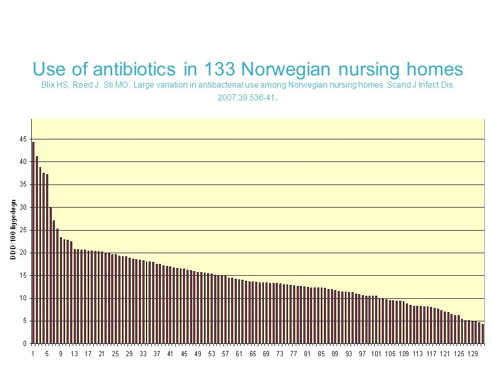 Use of antibiotics in 133 Norwegian nursing homes Blix HS, Røed J, Sti MO.