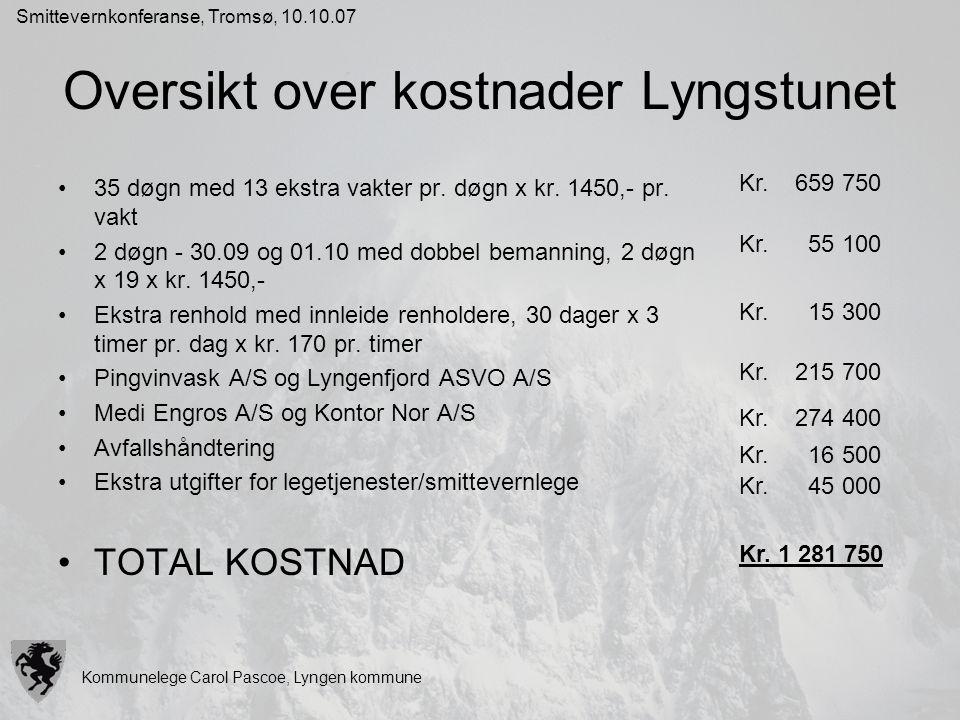 Oversikt over kostnader Lyngstunet