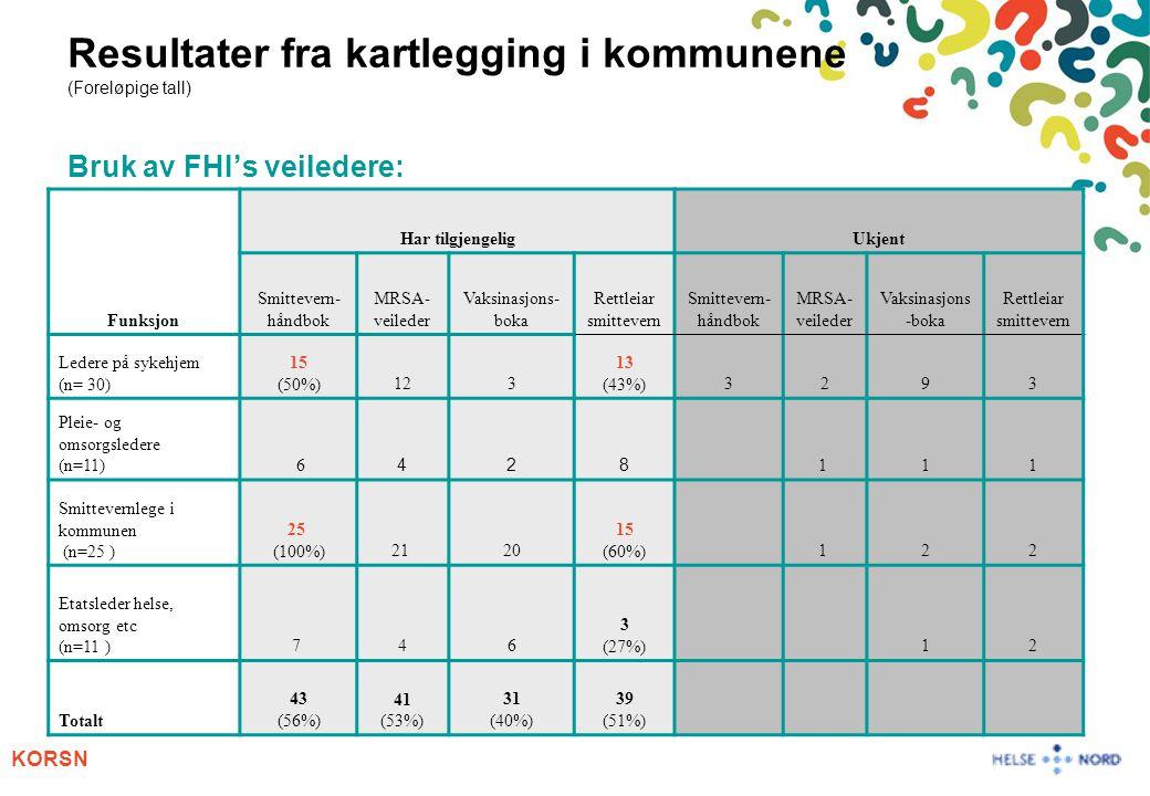 Resultater fra kartlegging i kommunene (Foreløpige tall) Bruk av FHI's veiledere: