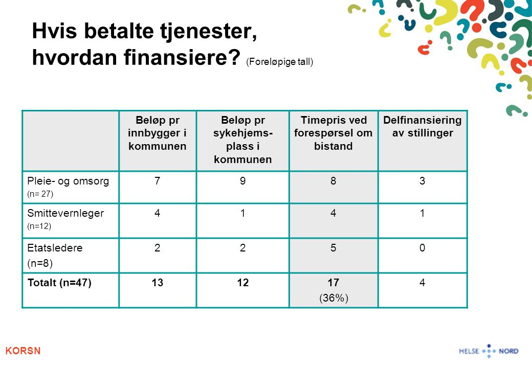 Hvis betalte tjenester, hvordan finansiere (Foreløpige tall)