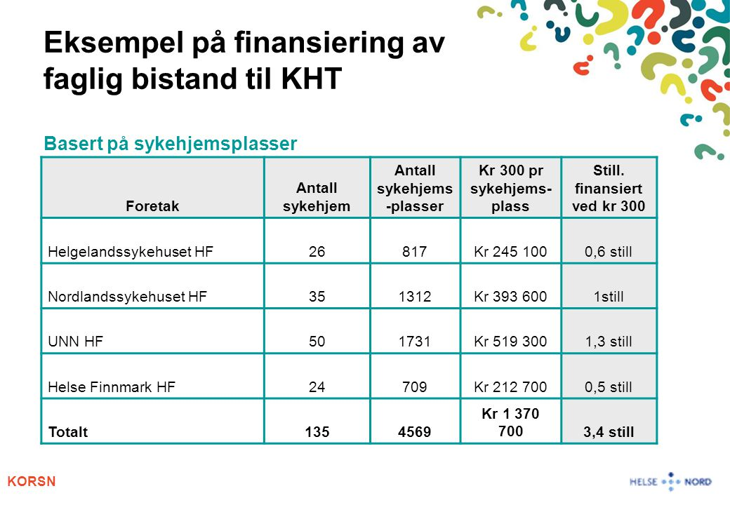 Antall sykehjems-plasser