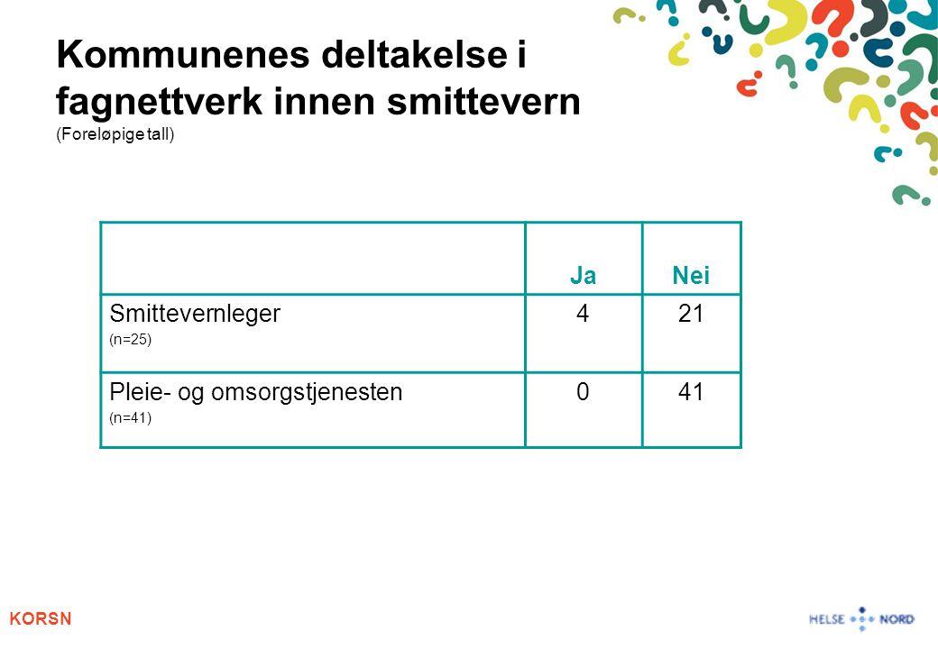 Kommunenes deltakelse i fagnettverk innen smittevern (Foreløpige tall)