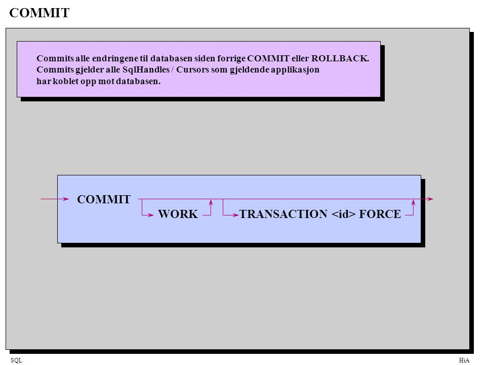 COMMIT COMMIT WORK TRANSACTION <id> FORCE