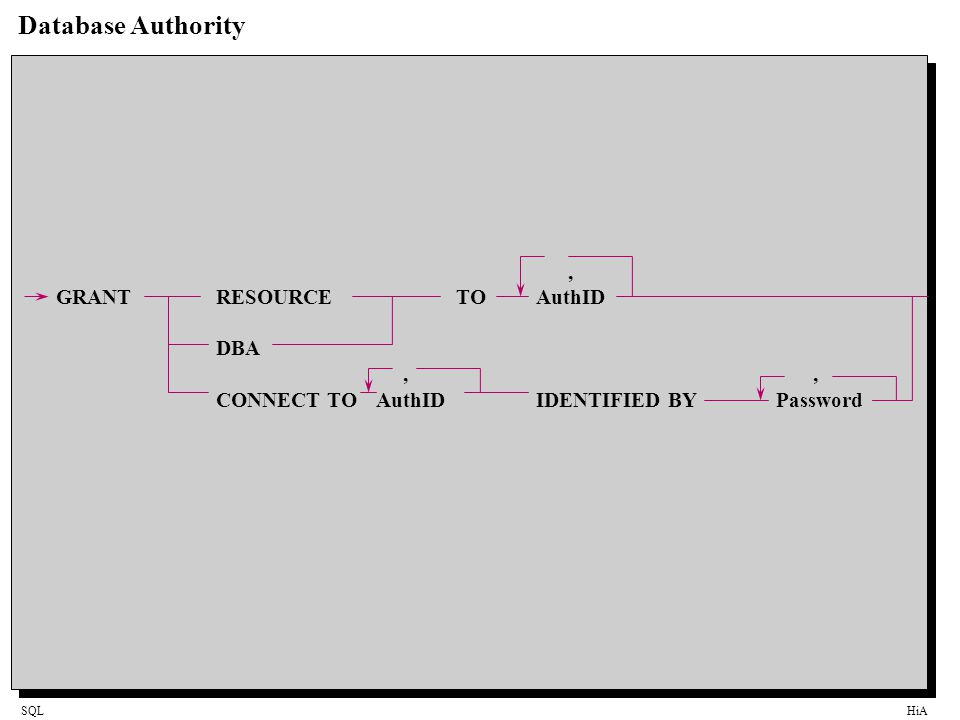 Database Authority , GRANT RESOURCE TO AuthID DBA , ,
