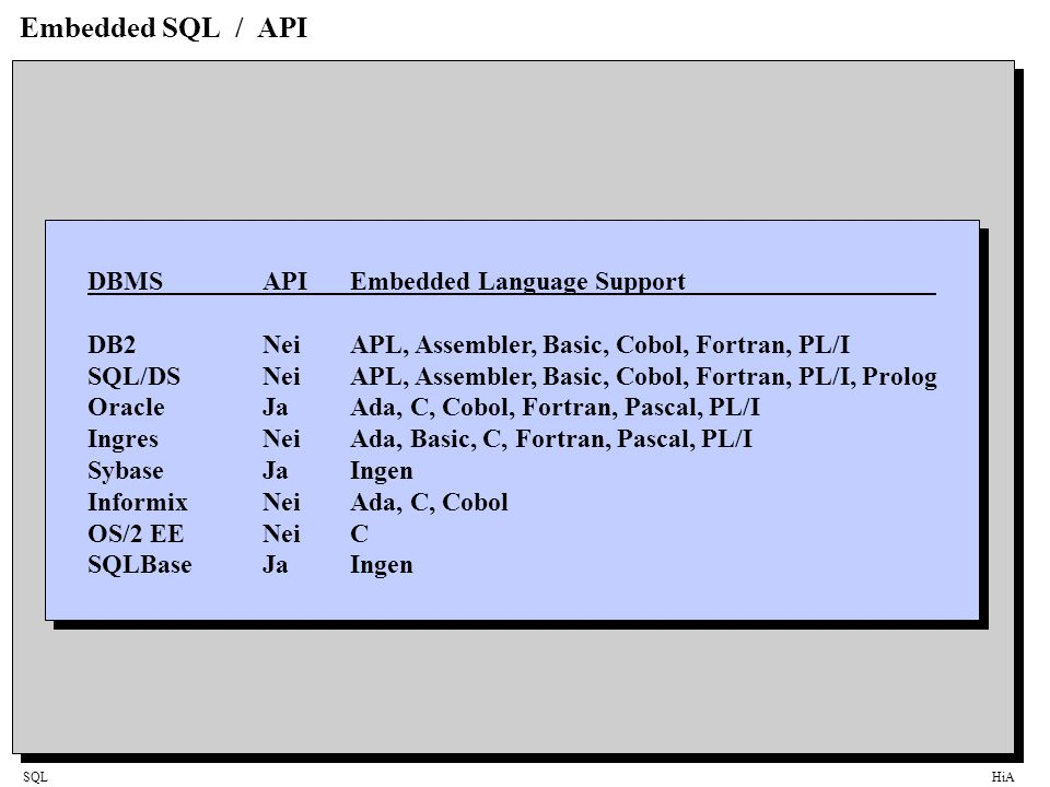 Embedded SQL / API DBMS API Embedded Language Support