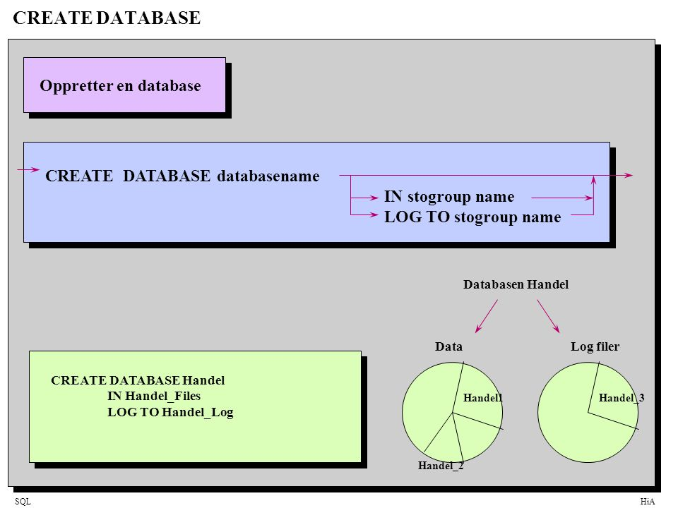 CREATE DATABASE Oppretter en database CREATE DATABASE databasename