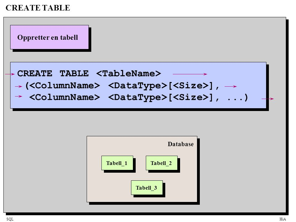 CREATE TABLE <TableName>