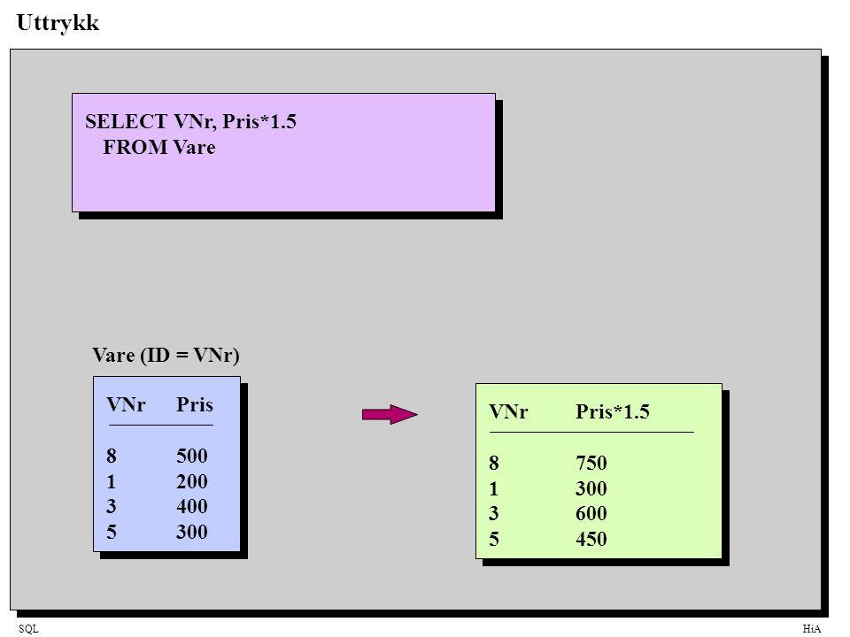 Uttrykk SELECT VNr, Pris*1.5 FROM Vare Vare (ID = VNr) VNr Pris
