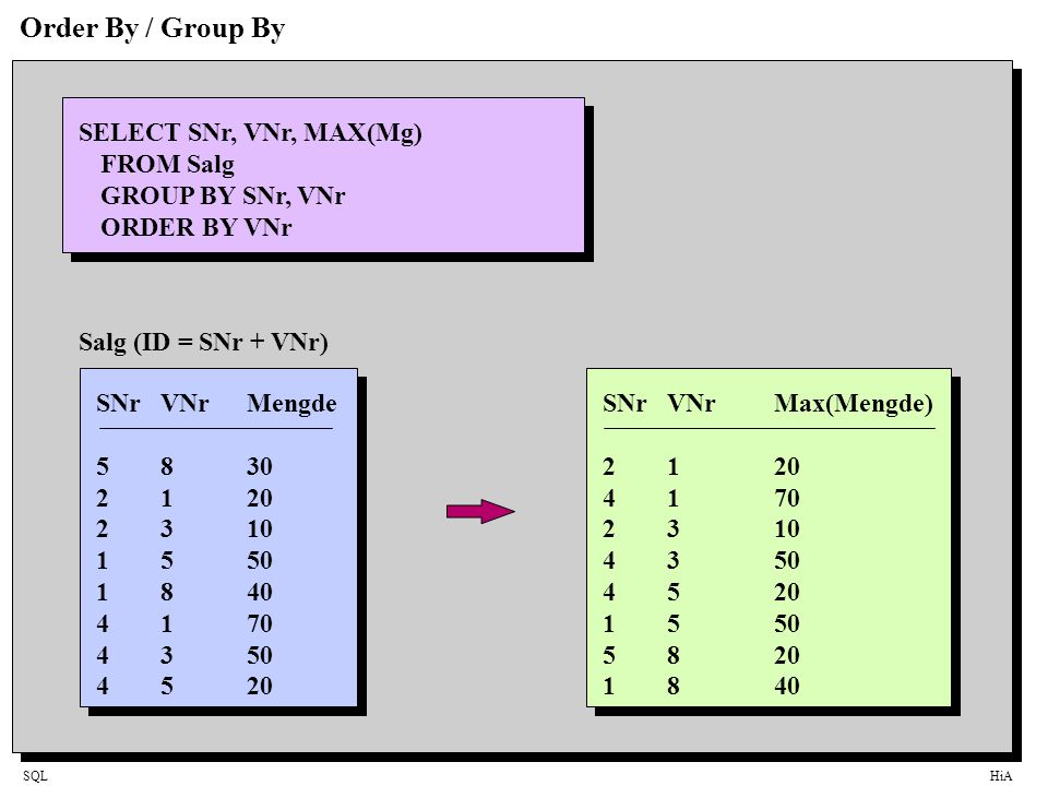 Order By / Group By SELECT SNr, VNr, MAX(Mg) FROM Salg