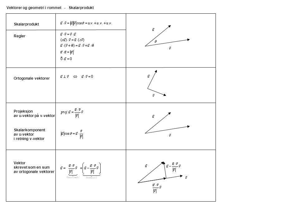 Vektorer og geometri i rommet - Skalarprodukt