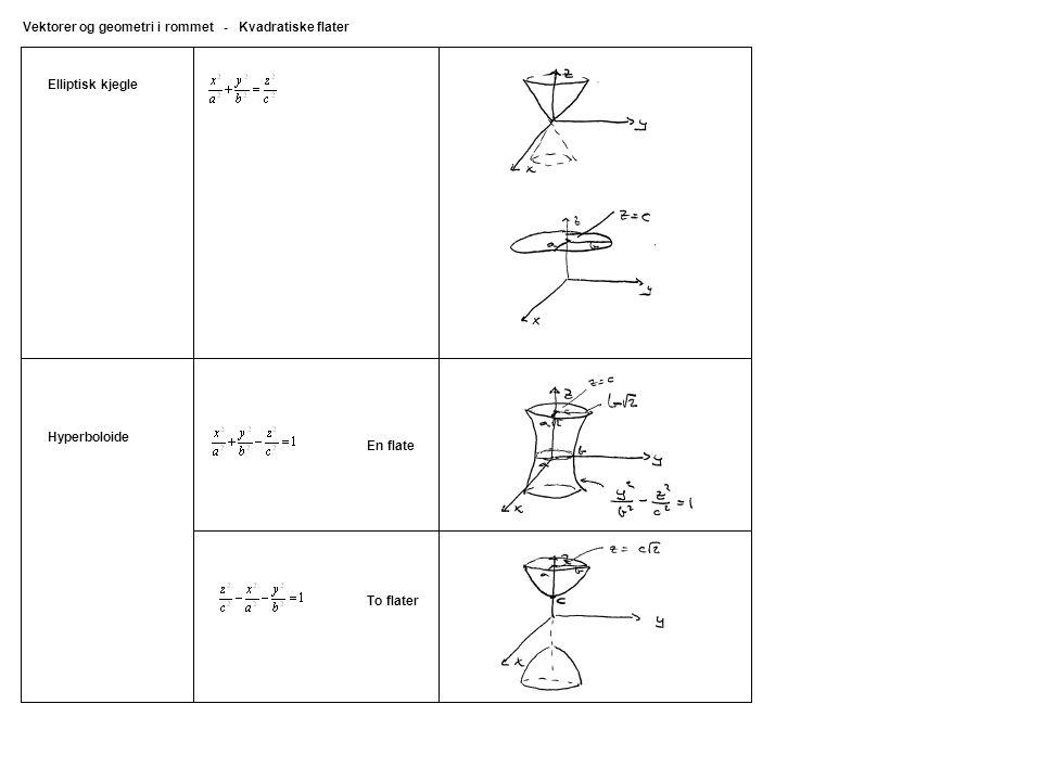 Vektorer og geometri i rommet - Kvadratiske flater