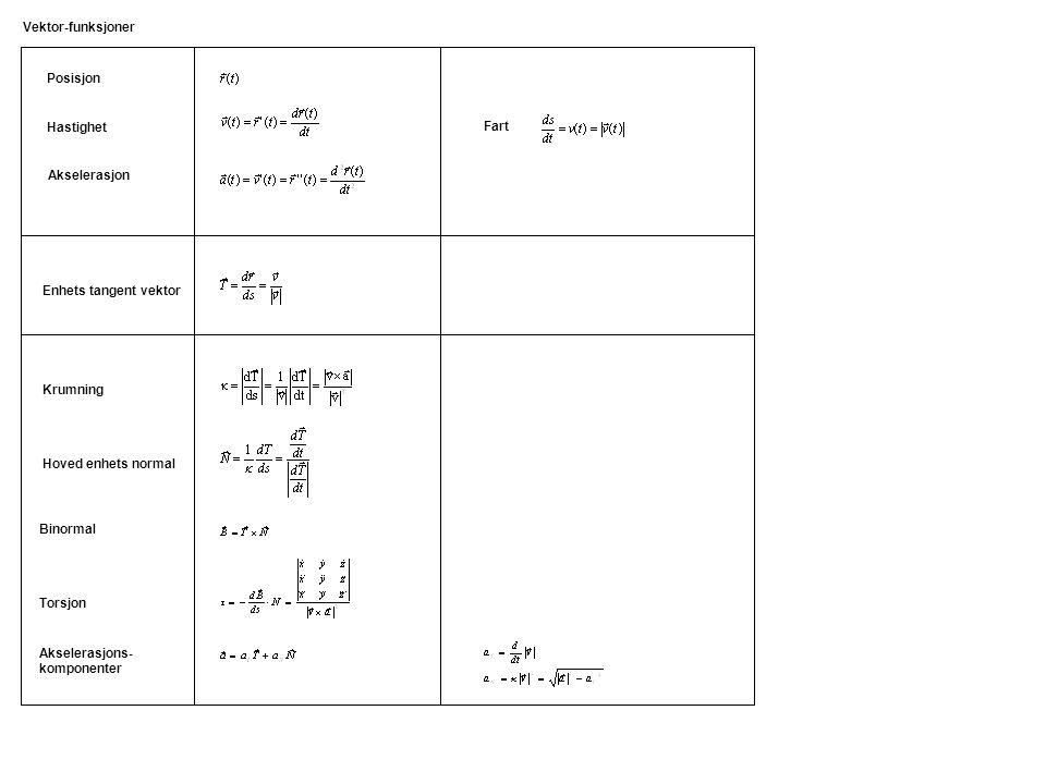 Vektor-funksjoner Posisjon. Hastighet. Fart. Akselerasjon. Enhets tangent vektor. Krumning. Hoved enhets normal.