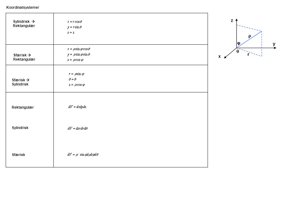Koordinatsystemer Sylindrisk  Rektangulær. Sfærisk  Rektangulær. Sfærisk  Sylindrisk. Rektangulær.