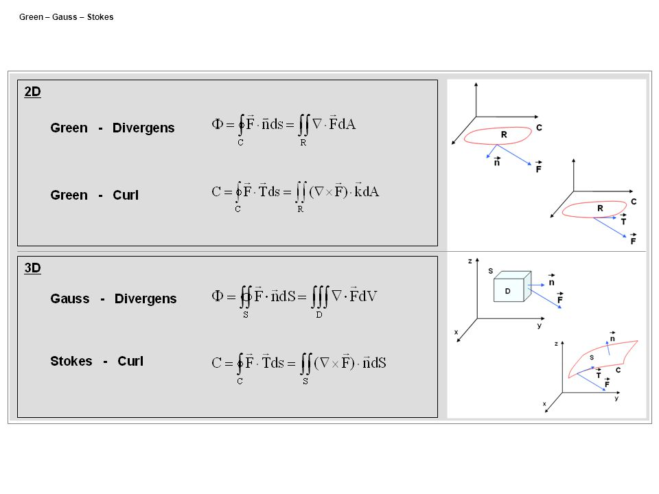 Green – Gauss – Stokes