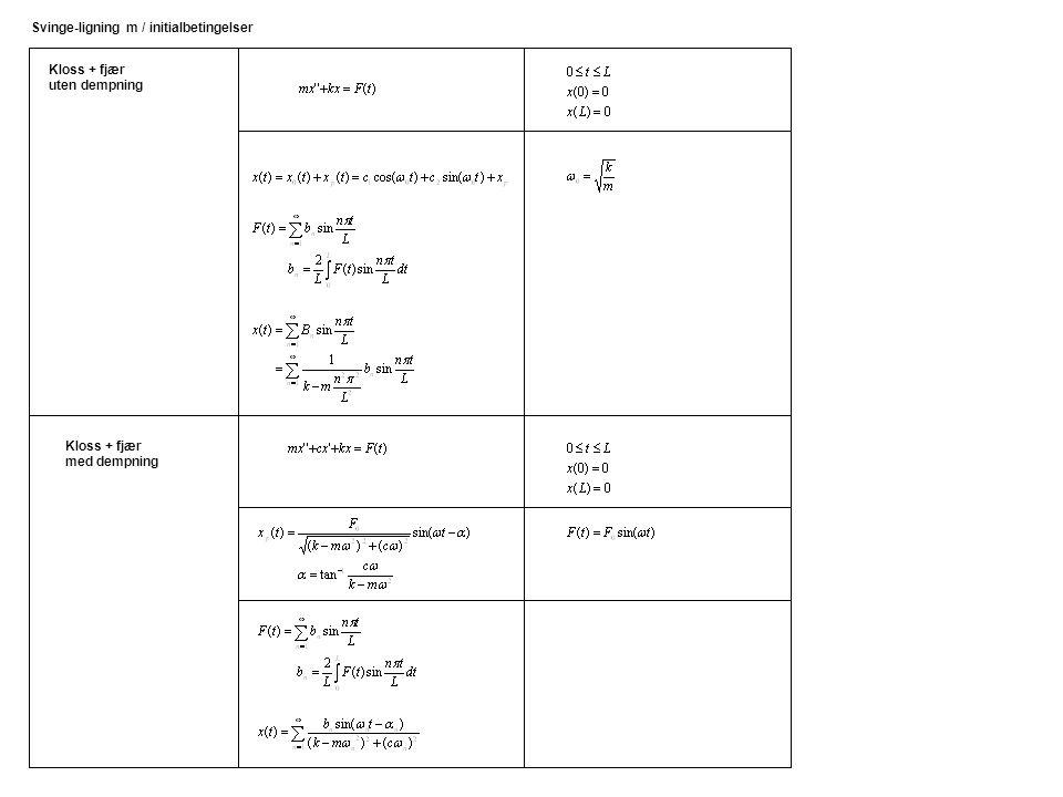 Svinge-ligning m / initialbetingelser