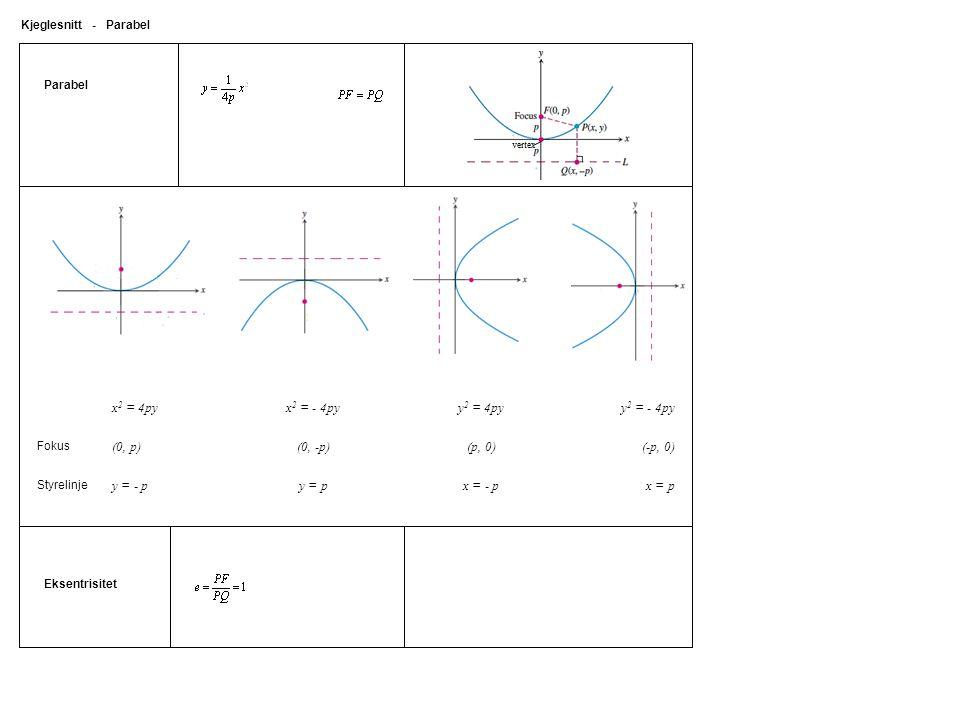 x2 = 4py x2 = - 4py y2 = 4py y2 = - 4py (0, p) (0, -p) (p, 0) (-p, 0)