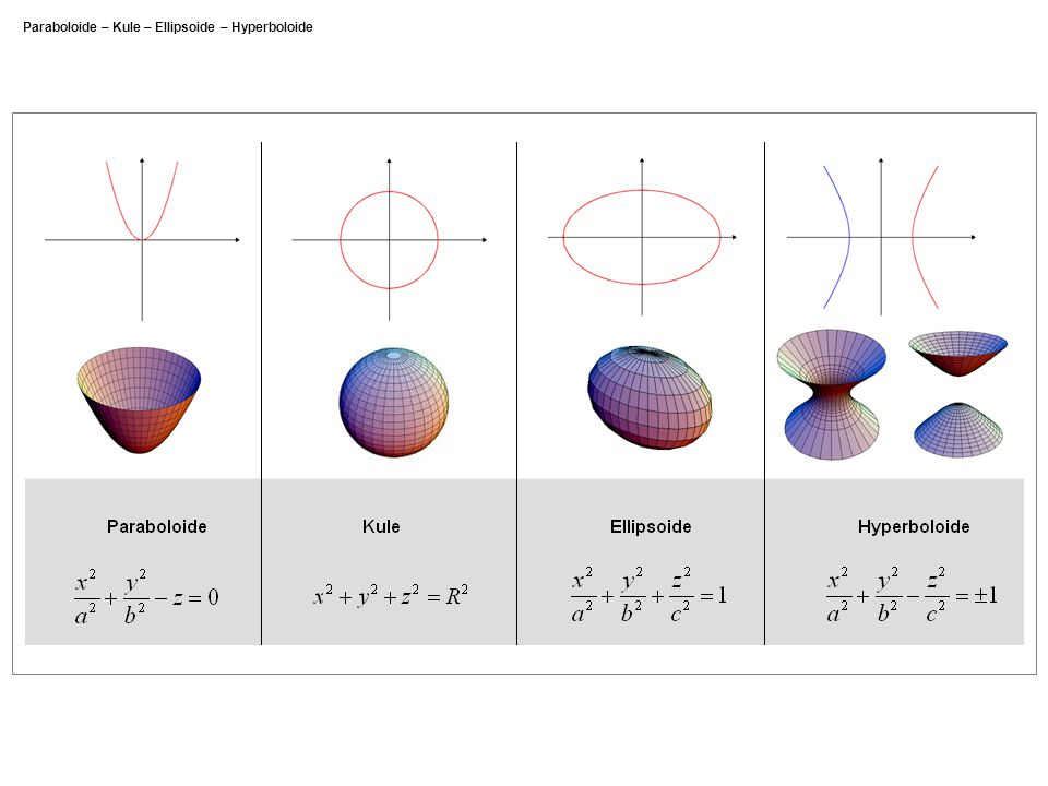 Paraboloide – Kule – Ellipsoide – Hyperboloide