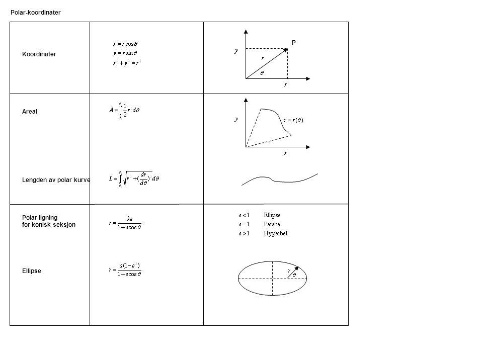 Polar-koordinater P. Koordinater. Areal. Lengden av polar kurve. Polar ligning. for konisk seksjon.