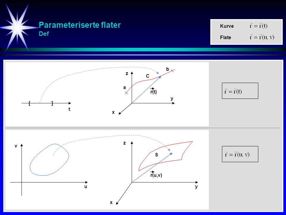Parameteriserte flater Def