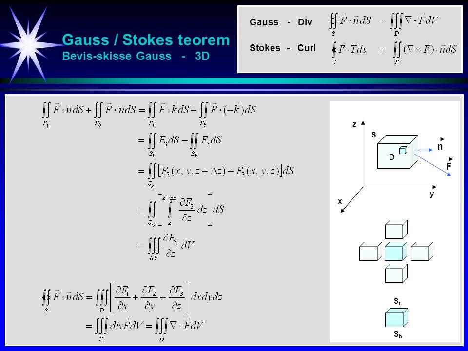 Gauss / Stokes teorem Bevis-skisse Gauss - 3D