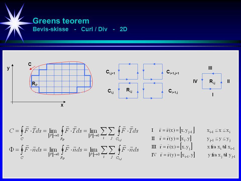 Greens teorem Bevis-skisse - Curl / Div - 2D