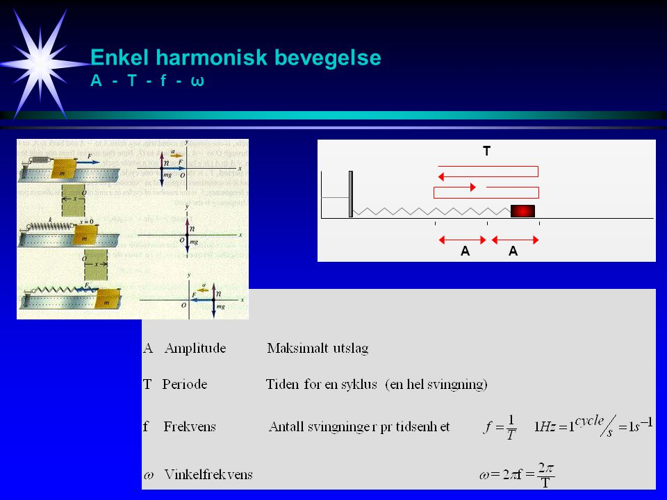 Enkel harmonisk bevegelse A - T - f - ω