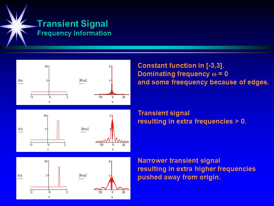 Transient Signal Frequency Information