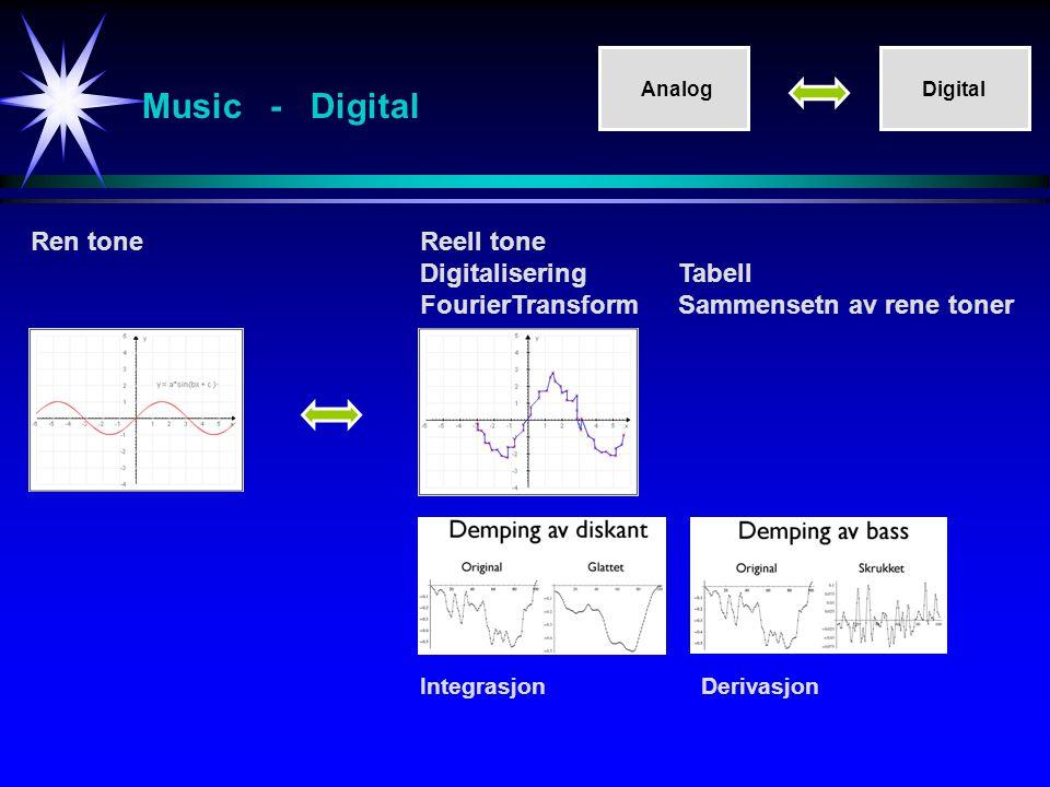 Music - Digital Ren tone Reell tone Digitalisering Tabell